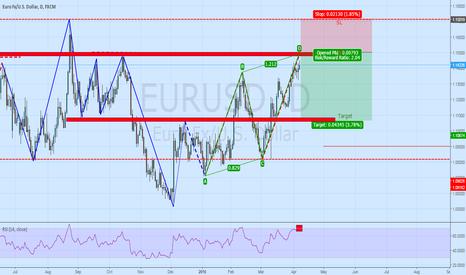 EURUSD: Short in EUR/USD