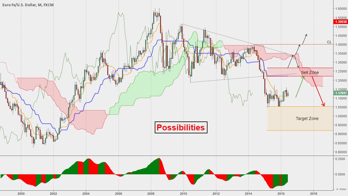 Possible long term scenarios for EURUSD...