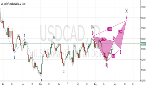 USDCAD: USD/CAD Bearish Butterfly Harmonic Pattern