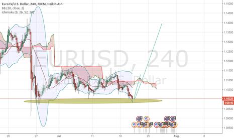 EURUSD: Bearish move 400 pips in the way