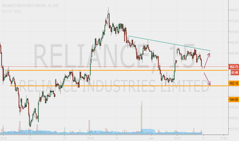 RELIANCE: Reliance Industries (15 Min)