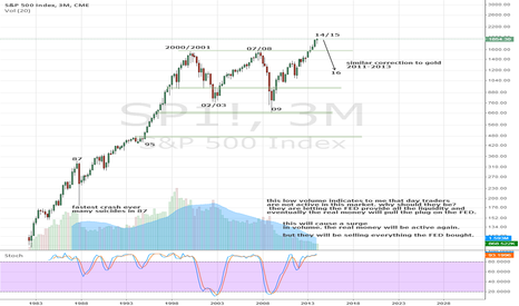 SP1!: long term view, i see 38.2% correction at minimum