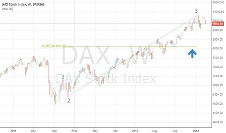 DAX: DAX Wave 4 target