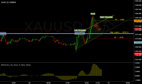 XAUUSD: GOLD - Potential 70+ Pips