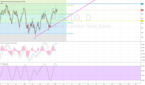 AUS200: Sell in May and Stay Away of ASX200