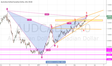 AUDCAD: bearish gartly with possile wolvie waves