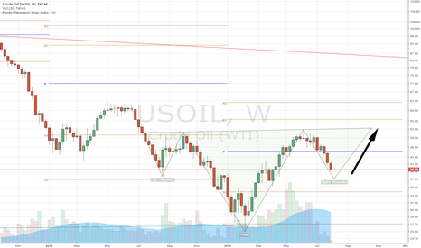 USOIL: Potential for Inverted Head and Shoulders