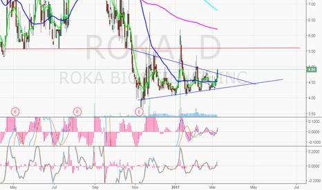 ROKA: $ROKA