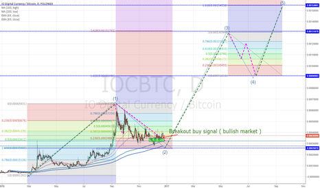 IOCBTC: The third wave begin iocoin