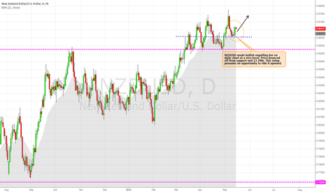 NZDUSD: NSDUSD Long opportunity on Daily chart