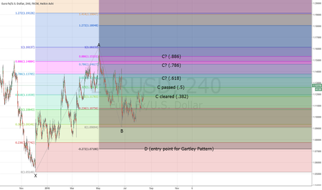 EURUSD: Long -term view on EUR/USD