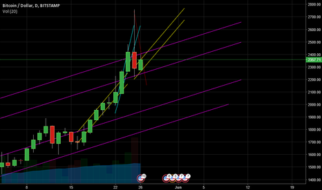 BTCUSD: Small thoughts about this possible correction