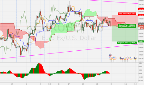EURUSD: EURUSD H1 short term Sell