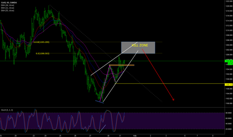 XAUUSD: Gold Overview Plan 31 Jan