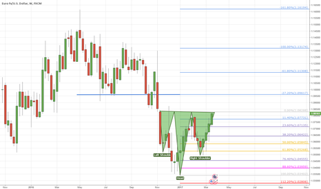 EURUSD: Reverse H&S on EU Weekly - sign of a breakout?