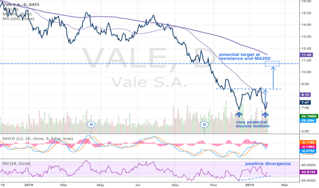 VALE: Giant double-bottom forming in VALE