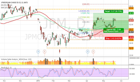 JPM: JPM Call
