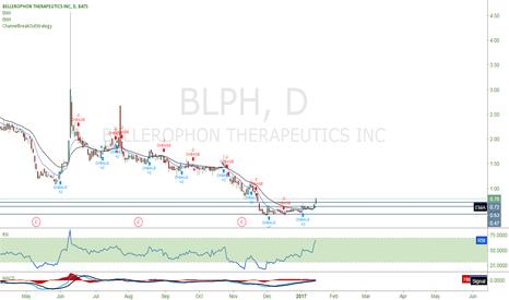 BLPH: Long $BLPH
