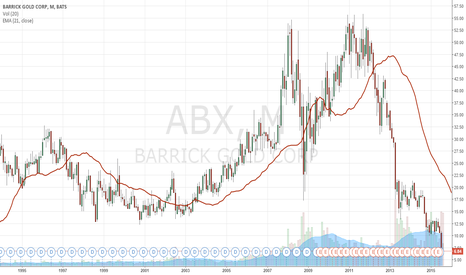 ABX: ABX -- Don't Get caught up in a Value Trap