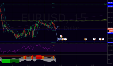 EURUSD: Here is the decisive point.