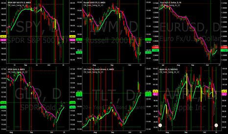 AAPL: Morning Update: Trending Markets -SPY-IWM-EURUSD-GLD-TLT-AAPL