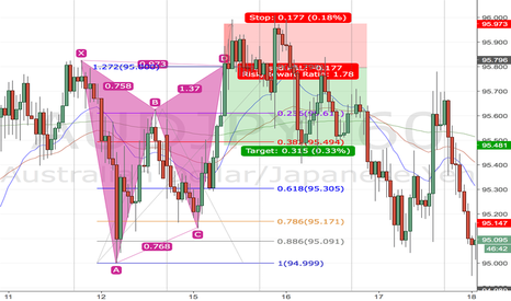 AUDJPY: Gartley Backtest 10