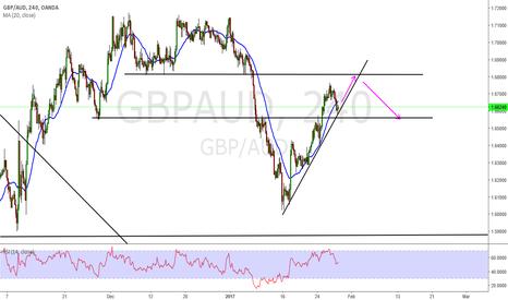 GBPAUD: gbp aud short