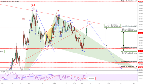 XAUUSD: Quick Update: Gold - A Change In Wave Count Reveals BIGGER Move!