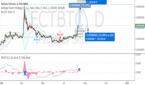 FCTBTC: FCT going to boom after this cup and handle