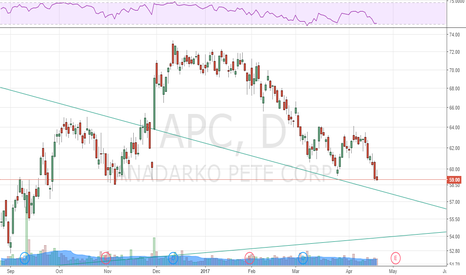 APC: Potential H&S Pattern in $APC