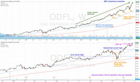 ODFL: ODFL approaching $80