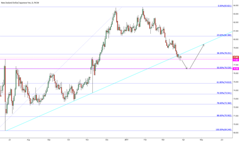 NZDJPY: Possible buy on daily