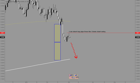 GBPAUD: GBPAUD - Continued shorts for max profits.