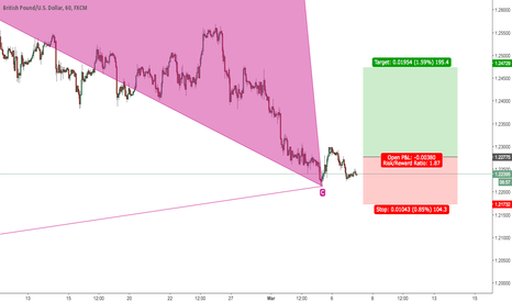 GBPUSD: GBPUSD Deep Crab Bearish Long