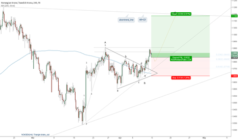 NOKSEK: NOKSEK(H4). Triangle brake_out. Bullish continuation.