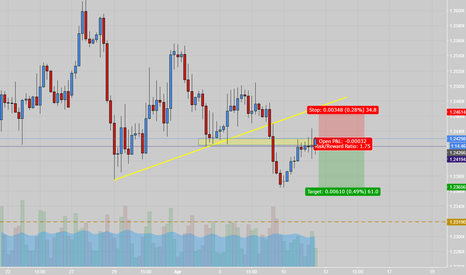 GBPUSD: trendline is broken +level is holding the price