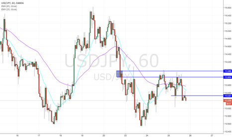 USDJPY: Second wave selloff on USDJPY
