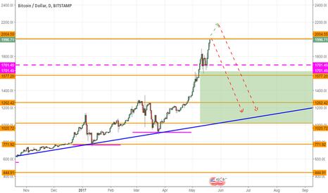 BTCUSD: Bitcoin and alltcoin bubble must pop
