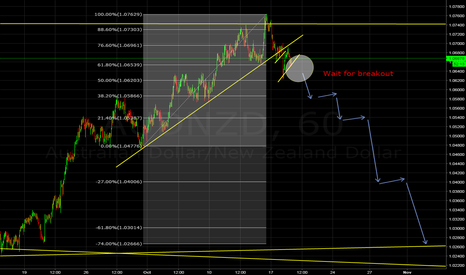 AUDNZD: AUDNZD breaking the consolidation