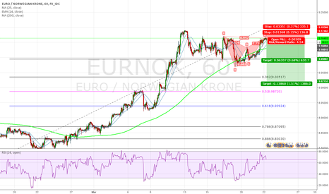 EURNOK: Let this be a reason =)