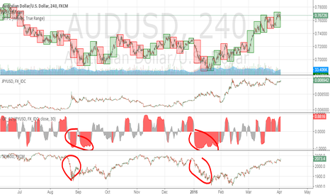 AUDUSD: Correlation between AUDUSD and JPYUSD