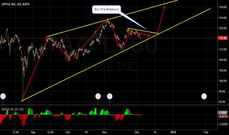 AAPL: AAPL Buy the Breakout