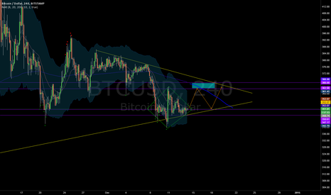 BTCUSD: Bullish Diamond Bottom Reversal - Bitcoin