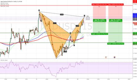 NZDUSD: NZDUSD - Bearish Bat Pattern on 15min Chart
