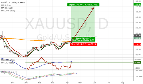 XAUUSD: GOLD & OIL. LONG.