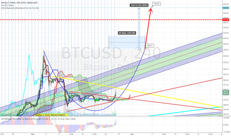BTCUSD: Upcoming Cup & Handle Confidence