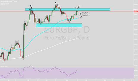 EURGBP: Head and Shoulders Pattern on Daily and Weekly