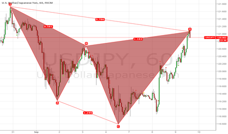 USDJPY: Bearish Cypher