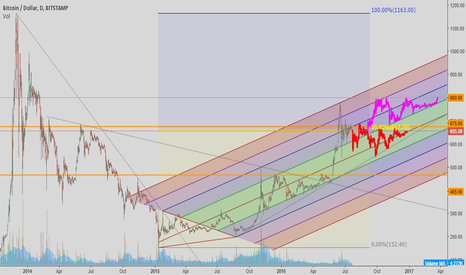 BTCUSD: Bullish correction could be longer than expected