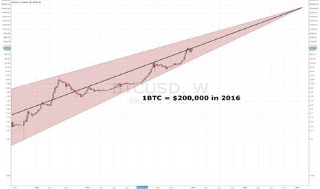 BTCUSD: 1BTC price in 2016